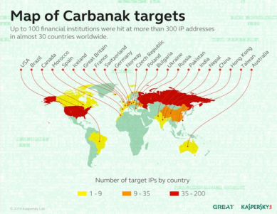 Carbanak Reach