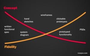 UX-Fidelity-Design-Chart